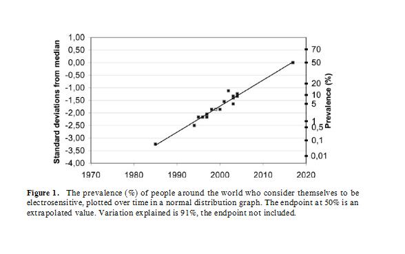 EHS prevalence